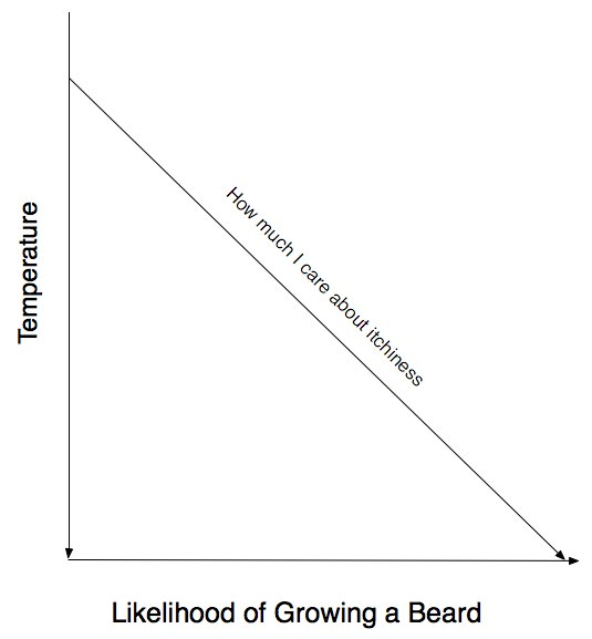 Beard Graph