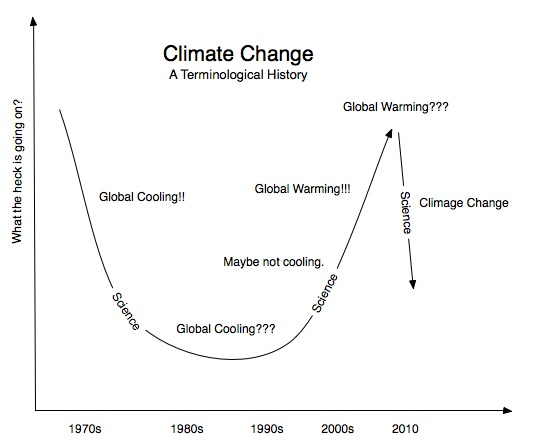Climate Change - An History